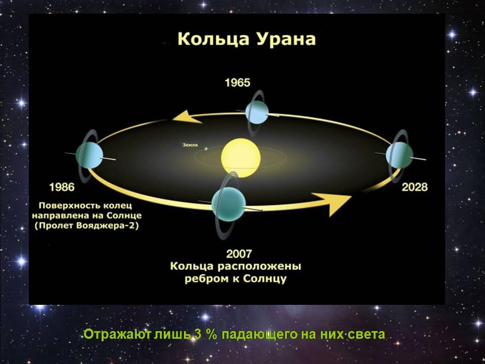 Презентация о планете уран