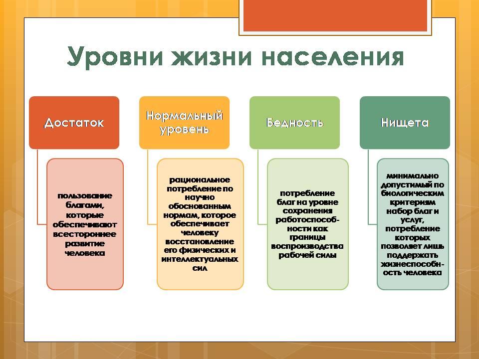 уровень и качество жизни. качество населения. фото