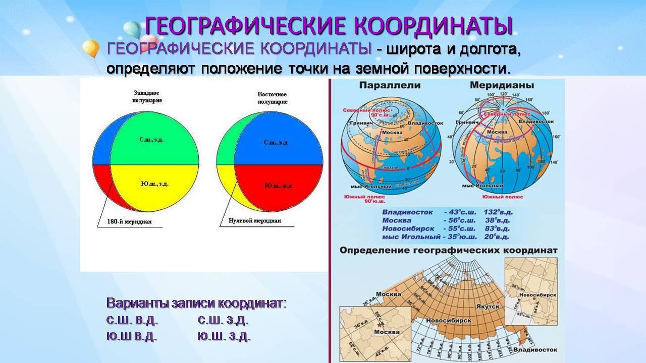 Конспект урока 6 класс географическая широта