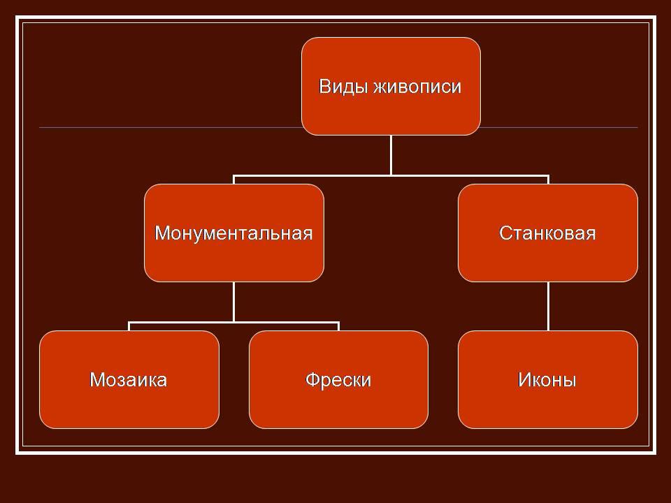 Живопись Древней Руси Презентации по истории  Слайд 4