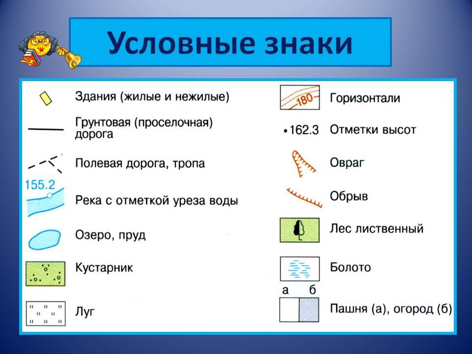 Урок 5 класс условные знаки презентация
